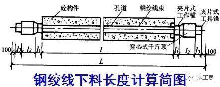 预应力技术活儿一定要懂,做个真才实学的桥梁工程师!_26