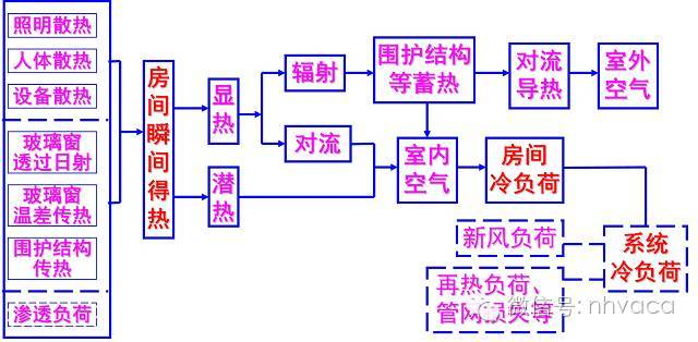 空调负荷计算与送风量的确定_3