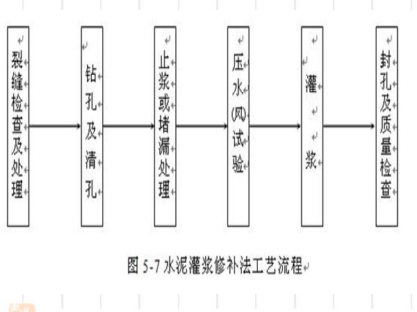 公路桥梁缺陷修补讲义总结(111页)