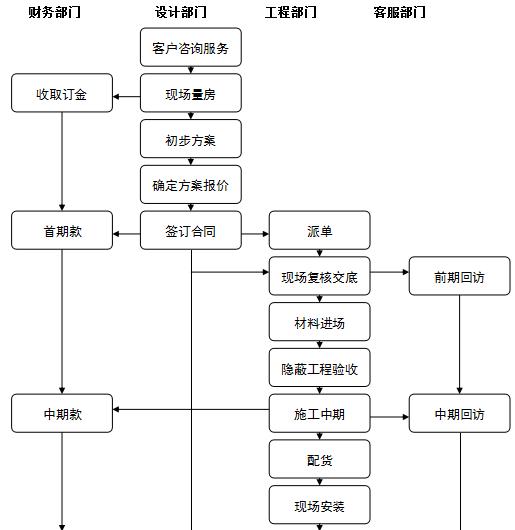 某装饰公司工程管理流程手册(共42页)