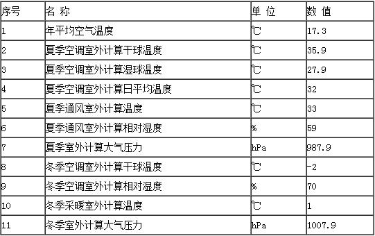 长江三峡左岸电站通风空调系统设计
