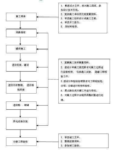 道岔施工监理工作流程.png