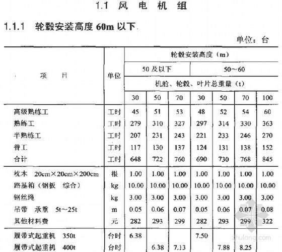 2011版陆上风电场工程概算定额(全套334页)