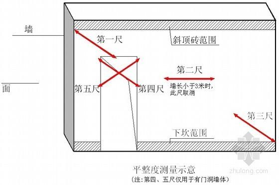 知名地产建筑工程产品质量实测实量操作指引(图文并茂)
