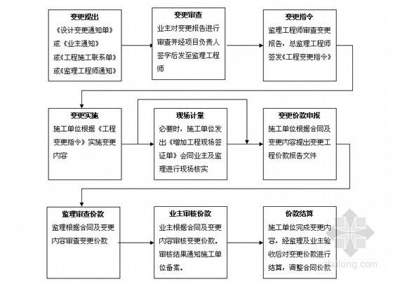 [标杆]房地产集团管理指导书汇编(共332页)