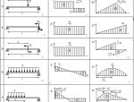 各类梁的弯矩剪力计算汇总表