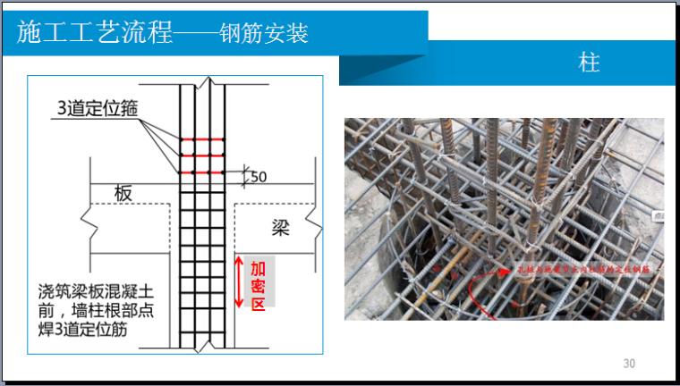 钢筋工程施工技术管理要点(图文并茂)
