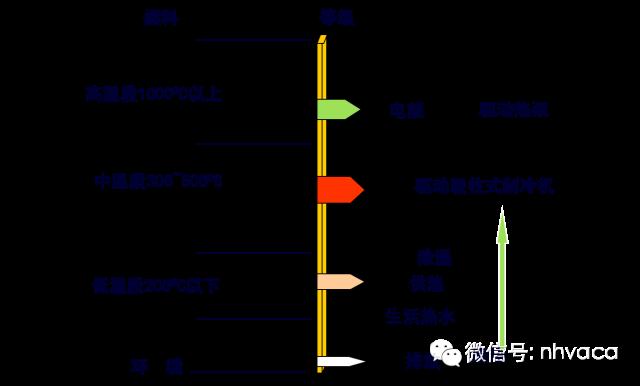分布式能源(冷热电三联供技术)(全)_2