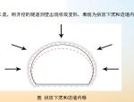 【中铁二院】软弱围岩隧道安全施工技术(共61页)