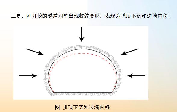 [中铁二院]软弱围岩隧道安全施工技术(共61页)