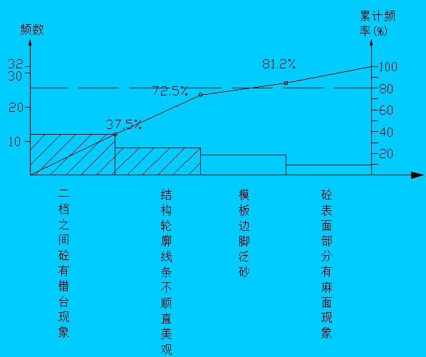 [QC成果]高速公路路基工程隧道二次衬砌外观质量控制_3