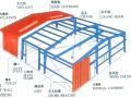 钢结构工程量计算方法及规则