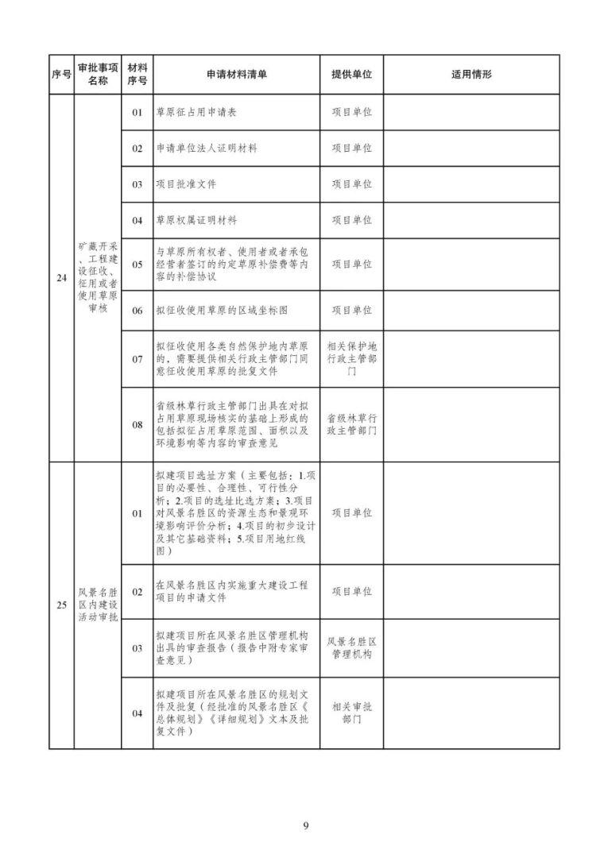 发改委等15部委公布项目开工审批事项清单。清单之外审批一律叫停_10