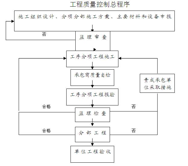 工程质量控制总程序