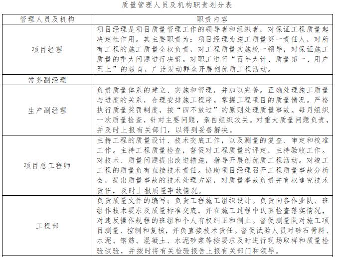 质量管理人员及机构职责划分表