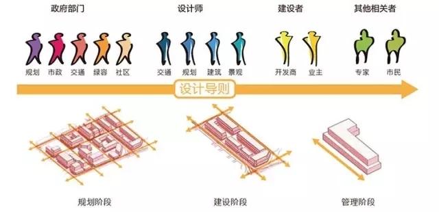 领先20年~《上海市街道设计导则》公示附原文本下载