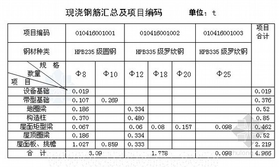 变电所土建工程量清单编制实例(工程量计算及图纸)