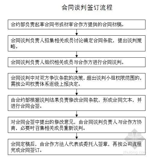 合同谈判签订流程