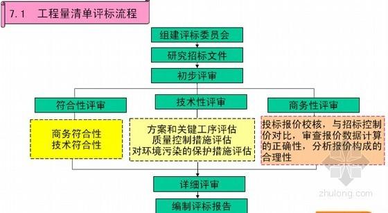 [名师精讲]建设项目全过程造价控制及工程索赔精细化管理讲解(图表212页)