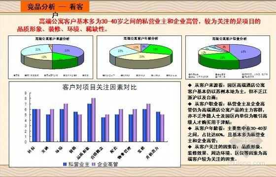 大型房地产滨湖高端项目全程营销方案(188页 图文丰富)