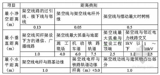 [江苏]公园建筑工程施工临时用电方案