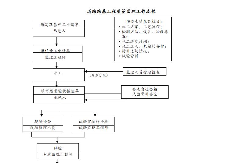 路基质量监理工作流程