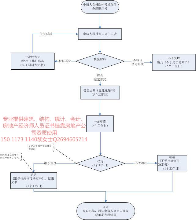 广东省江门市房地产开发资质二级办理流程及申报条件?