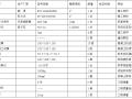 【成都】五彩城9#地块施工组织设计(共99页)