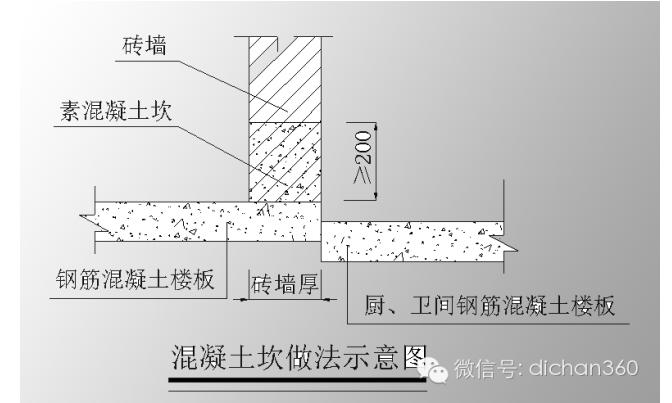 万科(全套)工程技术统一标准