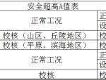 莆田、官厅、鹤地公式计算坝顶高程