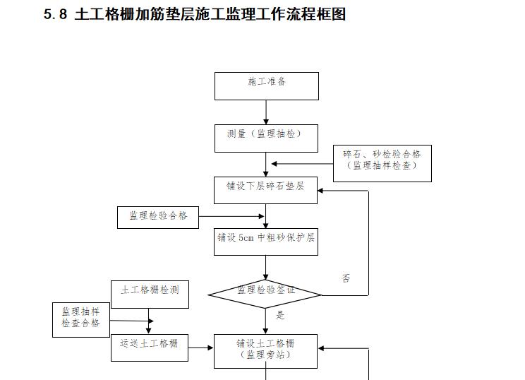 【铁路路基】首件评估监理实施细则(共44页)_15