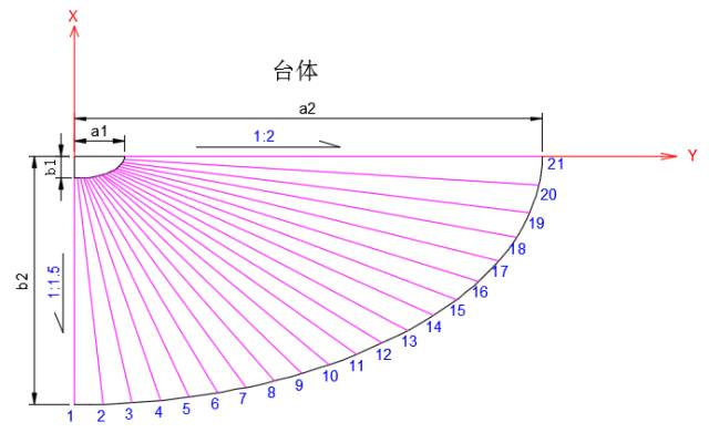 施工测量:桥台锥体放样_2