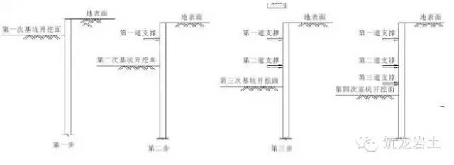 地铁站深基坑土方开挖施工方法比较(明挖法、盖挖法、暗挖法)_4