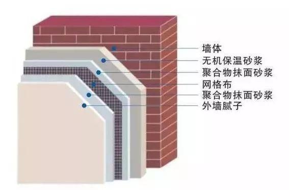 寺院住持必备,建筑保温材料知识及外墙保温价格
