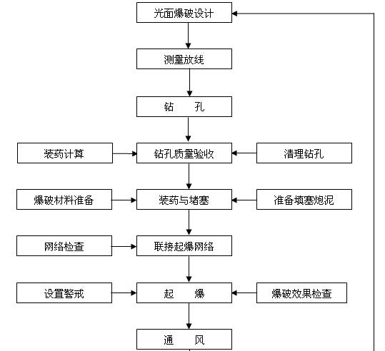 [云南]滇池补水工程施工管理工作报告(90页)