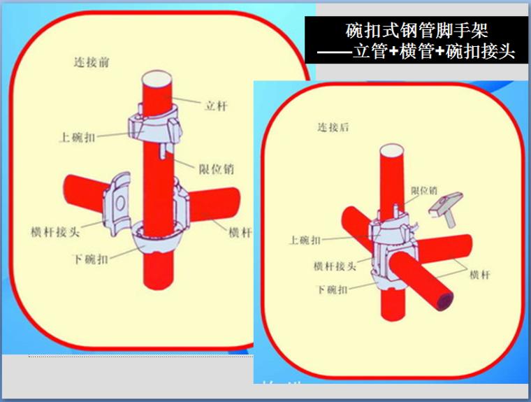 满堂脚手架支撑体系技术培训(122页PPT,图文丰富)_3