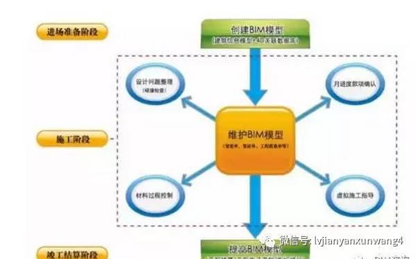 BIM技术如何提高施工企业中标率?