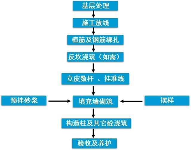 砌体、施工技术(干货)