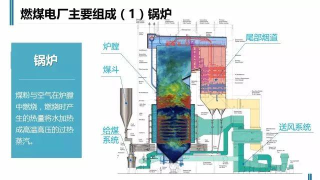 火电厂是如何工作的,老师们苦寻的资料,简单直观有价值_13