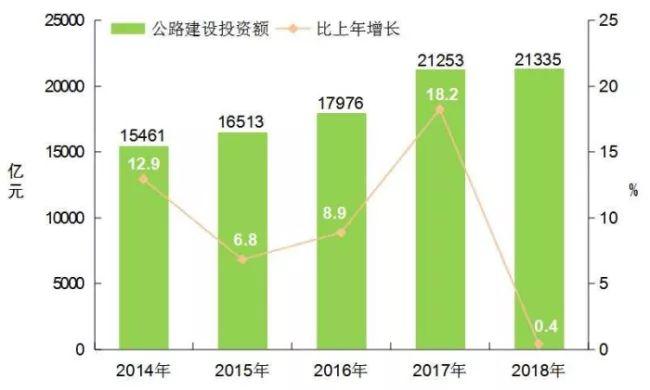 [数据]2018年交通运输行业发展统计公报_20