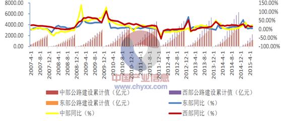 2015年中国建筑工程行业发展现状及投资前景分析[图]_8
