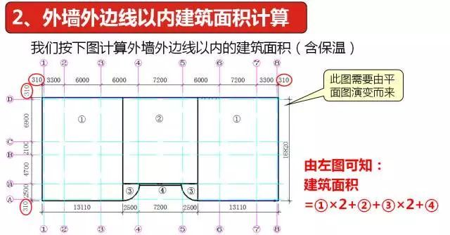 平整场地工程量计算,真的搞明白了吗?_4