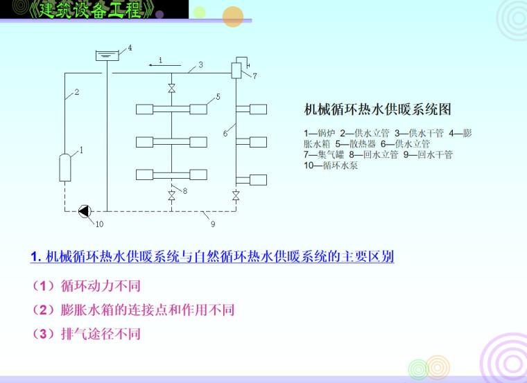 机械循环热水供暖系统与自然循环热水供暖系统的主要区别