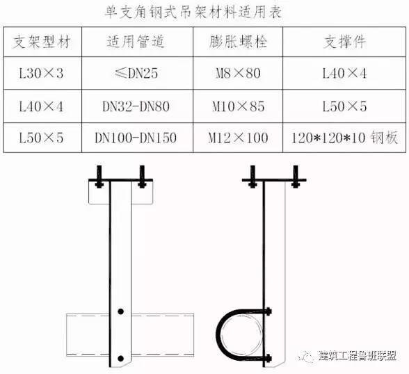 管道安装中常用的支吊架如何选用?_3
