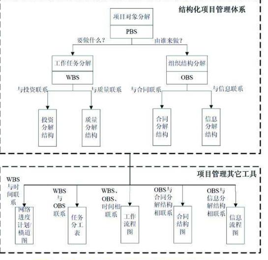 【全国】建设项目技术管理(共52页)_4