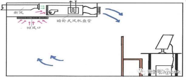 中央空调末端设备分类与应用_11