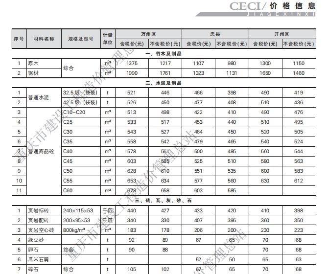 [重庆]2018年第四期工程造价信息_6