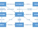 公益性项目的PPP运作实践,以安庆市外环北路工程PPP项目为例
