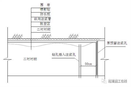 隧道拱顶注浆施工方案_3