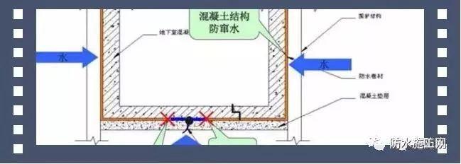 预铺型防水卷材在地下工程的分析_1
